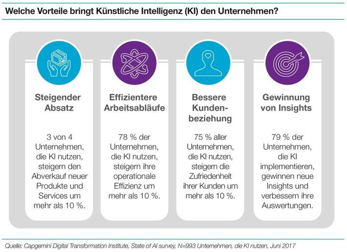 ▷ Künstliche Intelligenz sorgt für mehr Jobs und steigende Umsätze ...