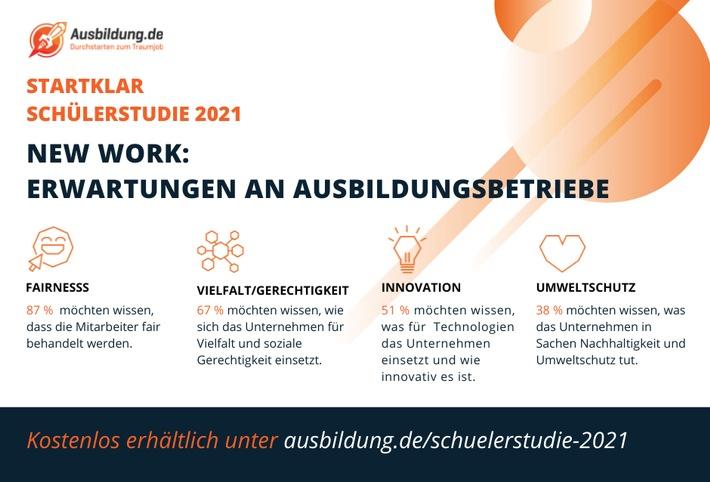 New Work: Erwartungen an Ausbildungsbetriebe / Weiterer Text über ots und www.presseportal.de/nr/57966 / Die Verwendung dieses Bildes ist für redaktionelle Zwecke unter Beachtung ggf. genannter Nutzungsbedingungen honorarfrei. Veröffentlichung bitte mit Bildrechte-Hinweis.