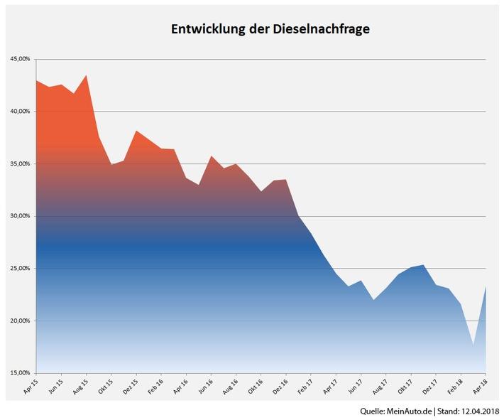 Entwicklung_der_Dieselnachfrage