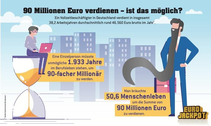 90 Millionen bei Eurojackpot: Nur knapp 2.000 Jahre lang arbeiten