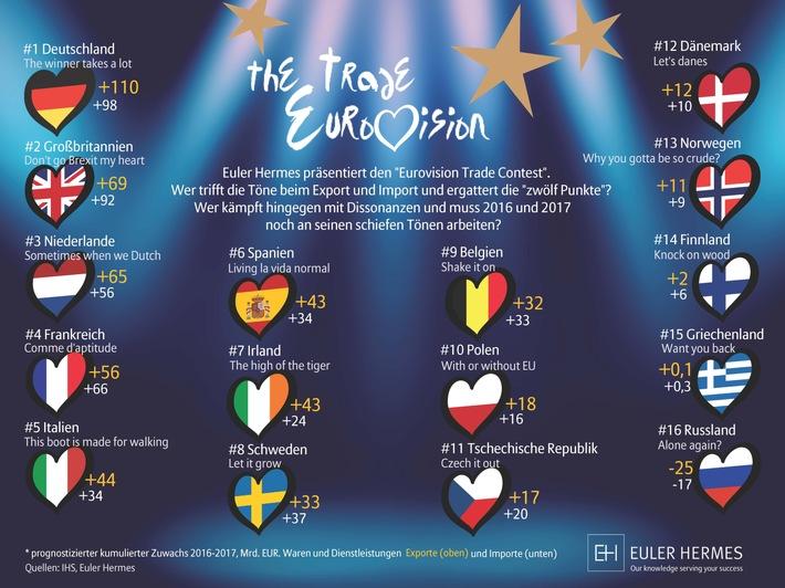 "Euler Hermes ""Eurovision Trade Contest"": Deutschland siegt mit ""The winner takes a lot"""