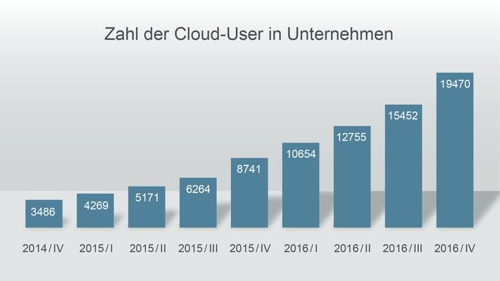 Zahl der Cloud-Kunden steigt in 2016 um 131 Prozent - DocuWare setzt positive Entwicklung fort