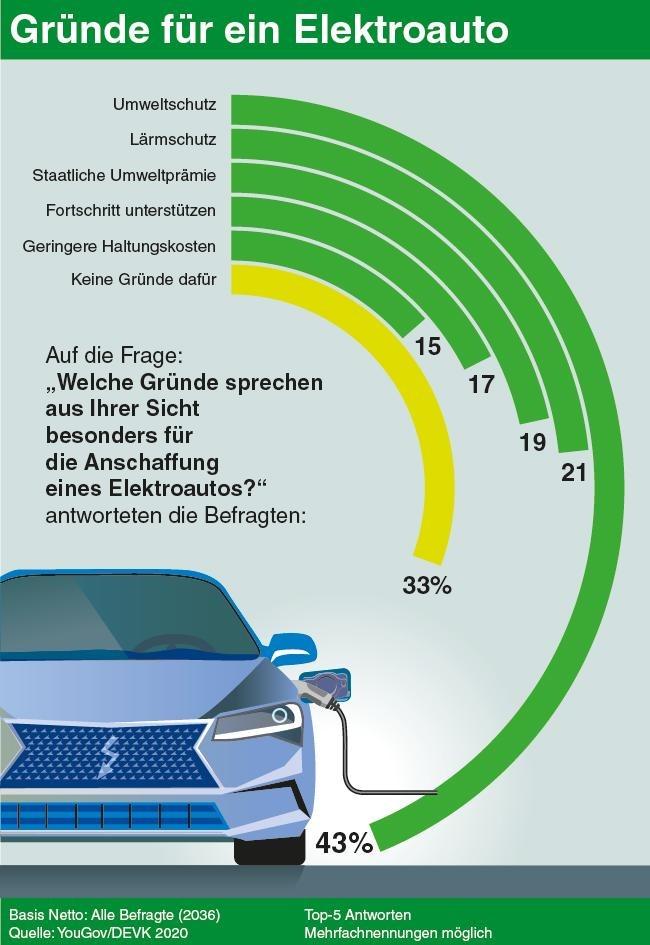 DEVK-PM-2020-09-14-Elektromobilität-Grafik.jpg