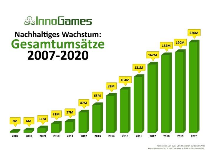 Nachhaltiges Wachstum: Gesamtumsätze 2007-2020 / Weiterer Text über ots und www.presseportal.de/nr/79624 / Die Verwendung dieses Bildes ist für redaktionelle Zwecke unter Beachtung ggf. genannter Nutzungsbedingungen honorarfrei. Veröffentlichung bitte mit Bildrechte-Hinweis.