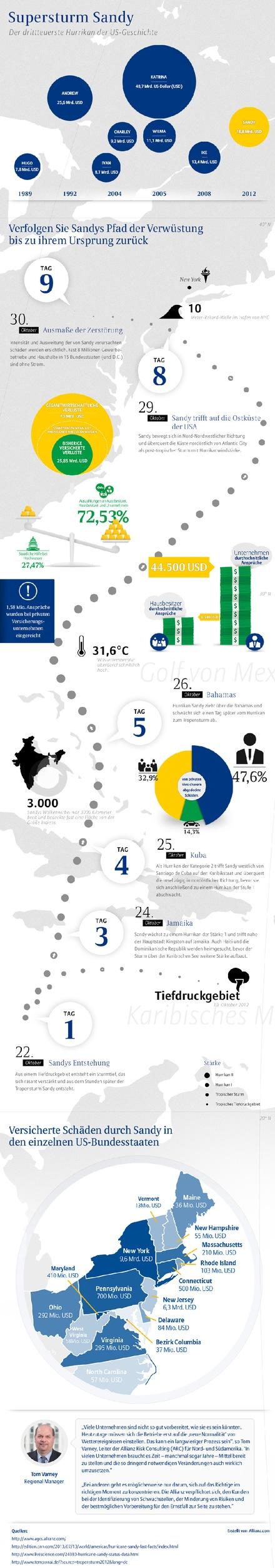 Hurrikan Sandy: Nach wie vor Handlungsbedarf bei US-Unternehmen (Bild/Dokument)