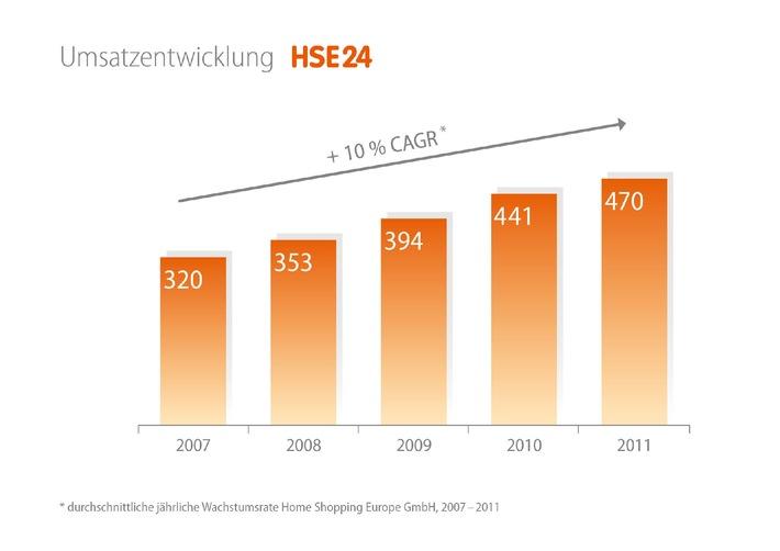 HSE24 erzielt 2011 erneut bestes Geschäftsjahr der Unternehmensgeschichte / Umsatz- und Ergebnisrekord: Der Nettoumsatz stieg um 7 Prozent auf 470 Mio. Euro und auch der Gewinn vor Steuern legte deutlich zu. Rückblickend auf die letzten fünf Jahre kann das Münchner Unternehmen ein durchschnittliches jährliches Umsatzwachstum in Höhe von 10 Prozent verzeichnen.+++ Grafik zeigt die durchschnittliche jährliche Wachstumsrate (CAGR) der Home Shopping Europe GmbH von 2007 bis 2011 +++ Die Nutzung ist für redaktionelle Zwecke im Zusammenhang mit HSE24 honorarfrei. Abdruck bitte mit folgender Quellenangabe: Foto: HSE24 +++