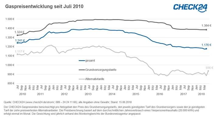 Halbjahresbilanz Gas: Preise halten noch ihr niedriges Niveau