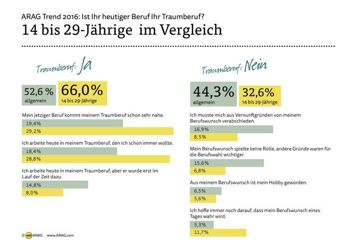 """ARAG Trend 2016: Mehrheit der Deutschen arbeitet im """"Traumberuf"""""""