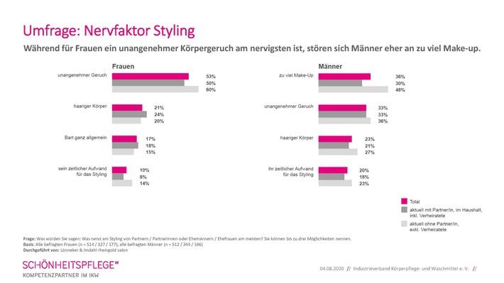 IKW_Grafik Umfrage_Nervfaktor Styling.jpg