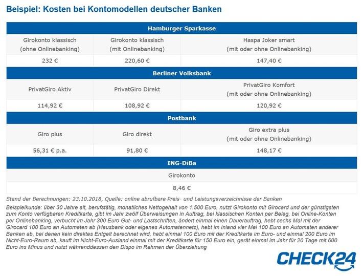 """Beispiel: Kosten bei Kontomodellen deutscher Banken Weiterer Text über ots und www.presseportal.de/nr/73164 / Die Verwendung dieses Bildes ist für redaktionelle Zwecke honorarfrei. Veröffentlichung bitte unter Quellenangabe: """"obs/CHECK24 GmbH"""""""