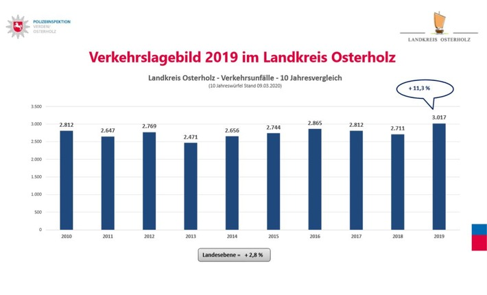 POL-VER: Gemeinsame Pressemitteilung von Landkreis Osterholz und Polizeiinspektion Verden/Osterholz ++ Weniger Tote, aber mehr Schwerverletzte + Mehr Unfälle mit Zweirädern