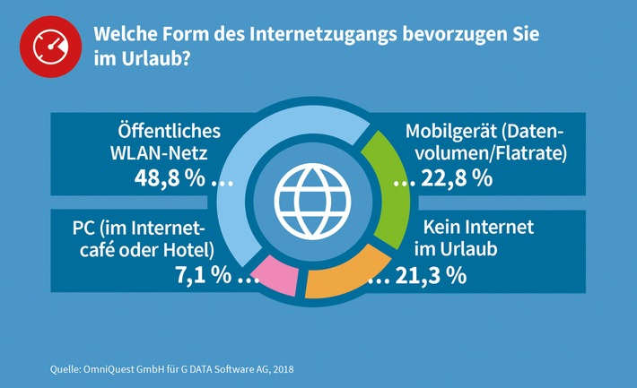 Die Hälfte der Deutschen geht im Urlaub unnötige Cyberrisiken ein