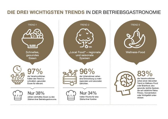 """Quelle: Compass Group Deutschland GmbH, Studie """"Food-Konzepte in Unternehmen"""" 2017. Weiterer Text über ots und www.presseportal.de/nr/29070 / Die Verwendung dieses Bildes ist für redaktionelle Zwecke honorarfrei. Veröffentlichung bitte unter Quellenangabe: """"obs/Compass Group Deutschland GmbH"""""""
