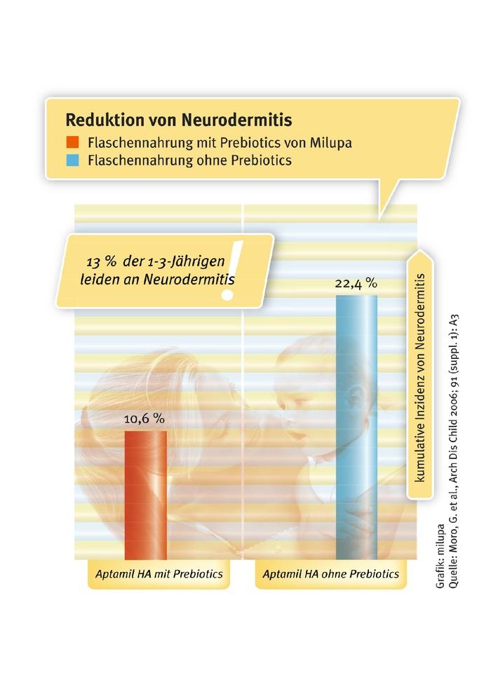 Wissenschaftliche Studien zeigen: Prebiotics von Milupa reduzieren Allergie- und Infektionsrisiko um 50 Prozent