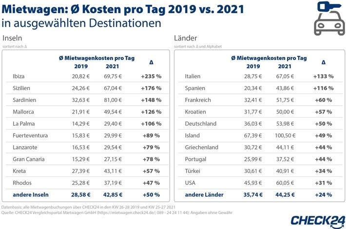 2021-07-17_CHECK24_Mietwagen Preise_Zeichenfläche 1.jpg