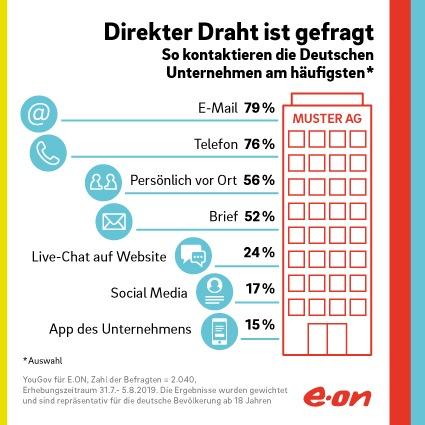 E.ON Infografik: So kommunizieren die Deutschen am liebsten mit Unternehmen. Weiterer Text über ots und www.presseportal.de/nr/109984 / Die Verwendung dieses Bildes ist für redaktionelle Zwecke honorarfrei. Veröffentlichung bitte unter Quellenangabe: 'obs/E.ON Energie Deutschland GmbH'