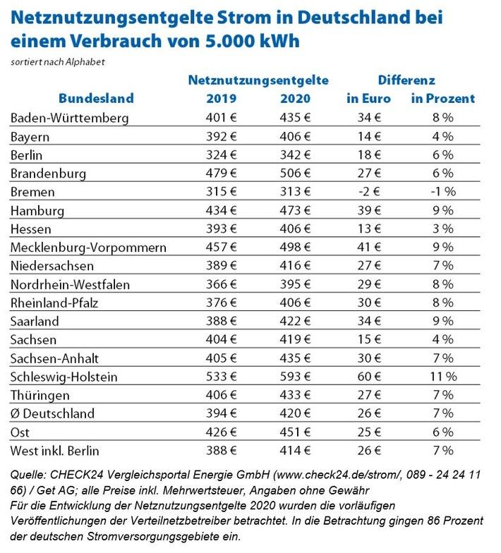 Quelle: CHECK24 Vergleichsportal Energie GmbH (www.check24.de/strom/, 089 - 24 24 11 66) / Get AG; alle Preise inkl. Mehrwertsteuer, Angaben ohne Gewähr. Für die Entwicklung der Netznutzungsentgelte 2020 wurden die vorläufigen Veröffentlichungen der Verteilnetzbetreiber betrachtet. In die Betrachtung gingen 86 Prozent der deutschen Stromversorgungsgebiete ein. Weiterer Text über ots und www.presseportal.de/nr/73164 / Die Verwendung dieses Bildes ist für redaktionelle Zwecke honorarfrei. Veröffentlichung bitte unter Quellenangabe: 'obs/CHECK24 GmbH'