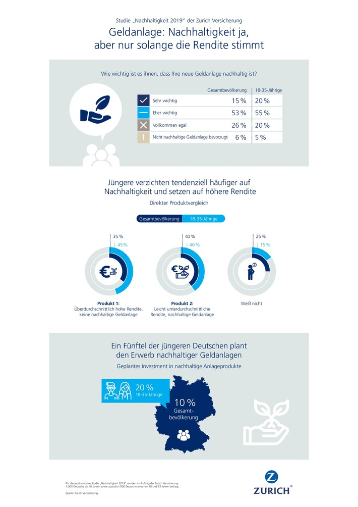 zurich infografik nachhaltigkeit geldanlagen.jpg
