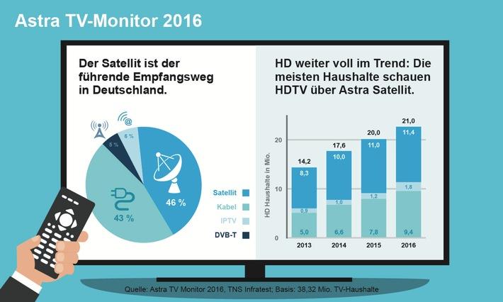Deutschland Satellit Astra