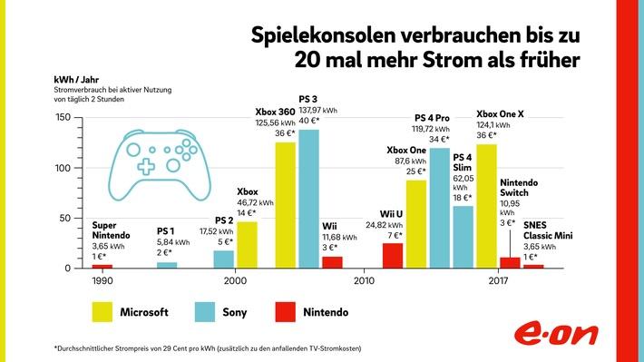 E.ON-Berechnung zur Gamescom: Infografik: Stromverbrauch von Spielekonsolen im Vergleich. Weiterer Text über ots und www.presseportal.de/nr/109984 / Die Verwendung dieses Bildes ist für redaktionelle Zwecke honorarfrei. Veröffentlichung bitte unter Quellenangabe: 'obs/E.ON Energie Deutschland GmbH'