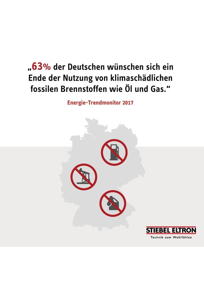 """Umfrage: 63 Prozent wollen keinen """"Diesel-Skandal"""" im Heizungskeller"""