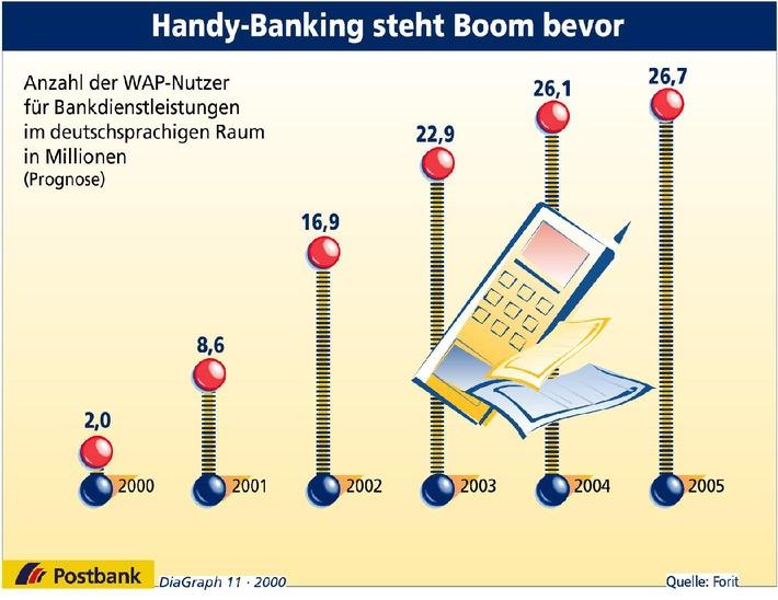 Handy-Banking steht Boom bevor
