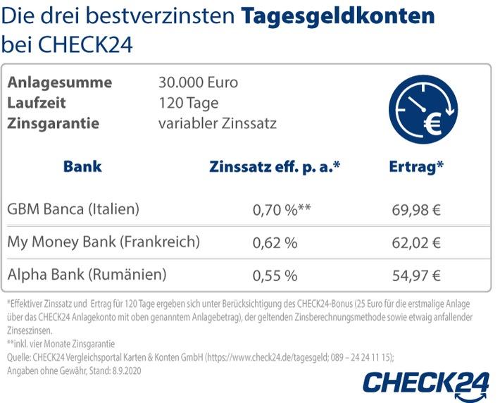2000908_GrafikTagesgeld_Update2.jpg