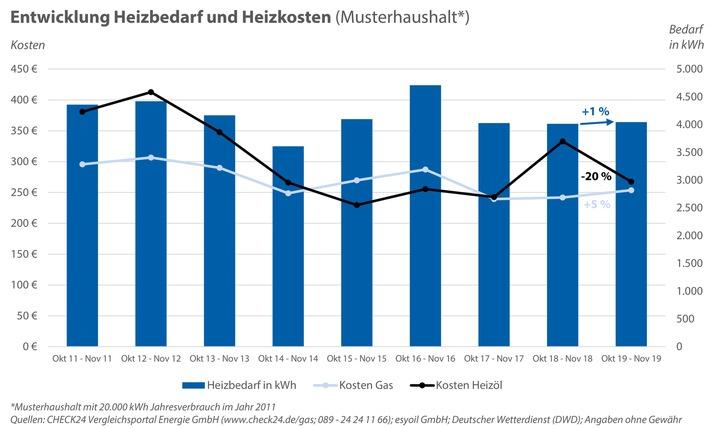 Grafik Heizkosten_Zeichenfläche 1.jpg