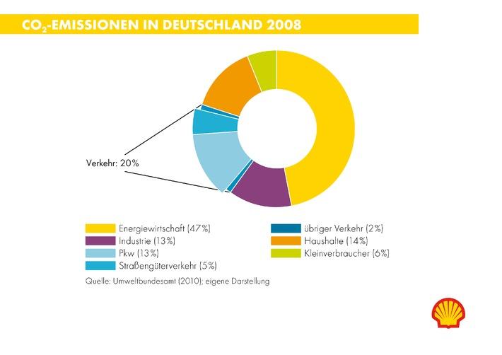 Schwere Lkw fahren in 20 Jahren doppelt so viel wie heute / Shell stellt die erste Lkw-Studie vor (mit Bild)