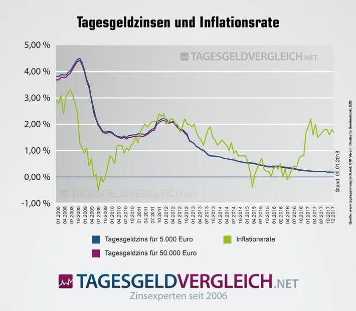 Tagesgeldzinsen vs. Inflation - Statistik: Tagesgeldvergleich.net