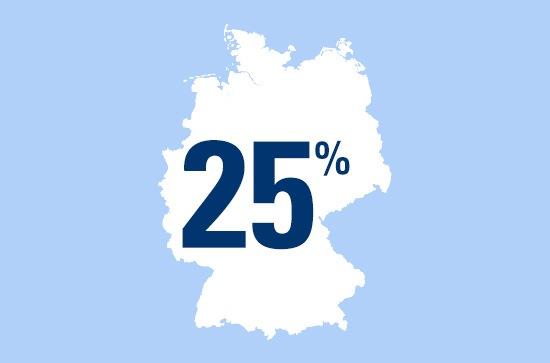Zahl des Tages: 25 Prozent der Kinder im Alter von sechs bis 16 Jahren in Deutschland bekommen kein Taschengeld