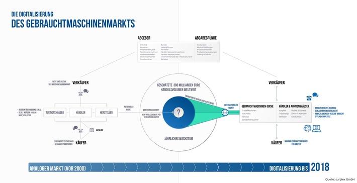 Der Mittelstand als Treiber der Digitalisierung / Im Fokus: Die Digitalisierung des Gebrauchtmaschinenmarkts
