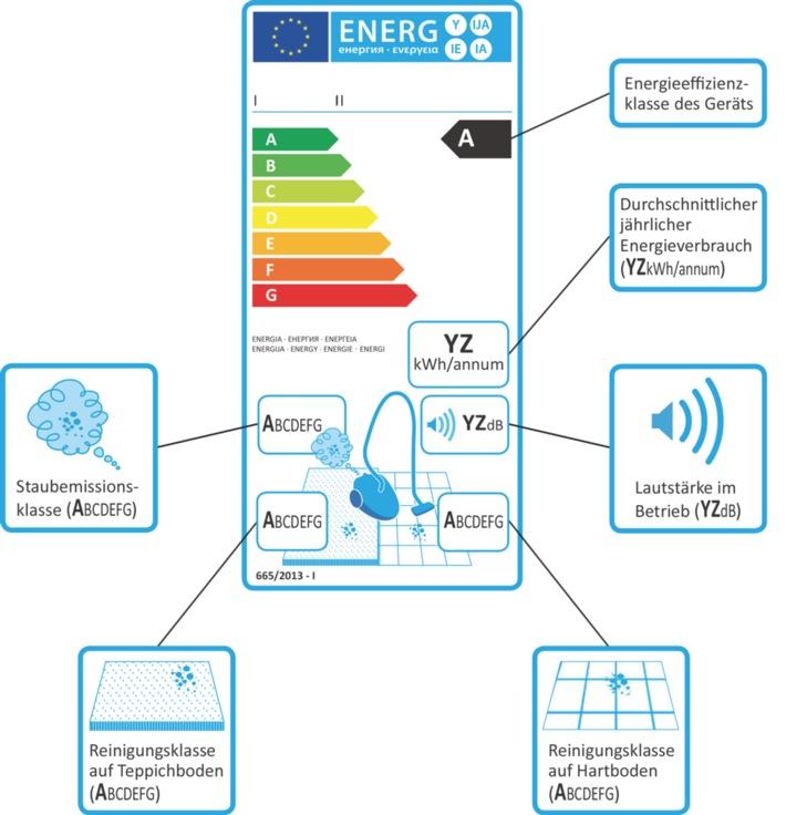 dena-Umfrage: Hohe Saugleistung entscheidet beim Staubsaugerkauf / Nur jeder Dritte schaut auf die Energieeffizienz