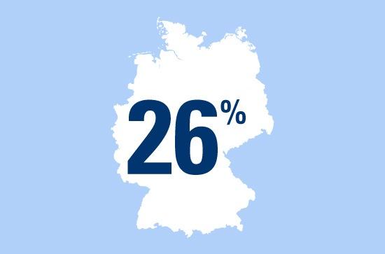 Ab auf die Piste: 26 Prozent der Deutschen sind Wintersport-Fans