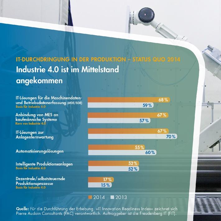 Industrie 4.0 im fertigenden Mittelstand angekommen: Zwei Drittel verbinden Top Floor mit Shop Floor