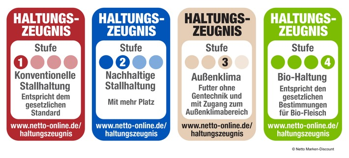 Netto Marken-Discount - Haltungszeugnis - Übersicht  (© Netto Marken-Discount)