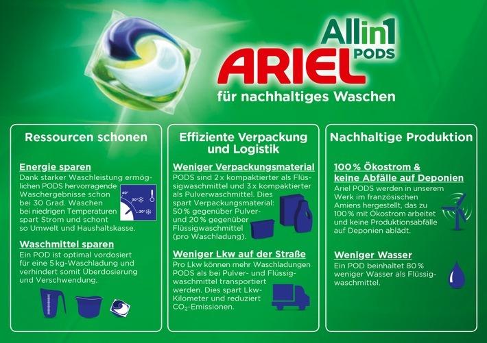 """Infografik Ariel All-in-1 PODS / Weiterer Text über ots und www.presseportal.de/nr/13483 / Die Verwendung dieses Bildes ist für redaktionelle Zwecke honorarfrei. Veröffentlichung bitte unter Quellenangabe: """"obs/Procter & Gamble Germany GmbH & Co Operations oHG"""""""