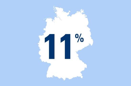 Zahl des Tages: 11 Prozent der Deutschen sind schon einmal infolge eines Zeckenbisses erkrankt