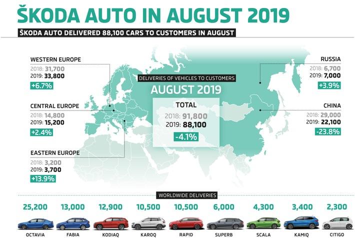 SKODA liefert im August 88.100 Fahrzeuge aus (FOTO)
