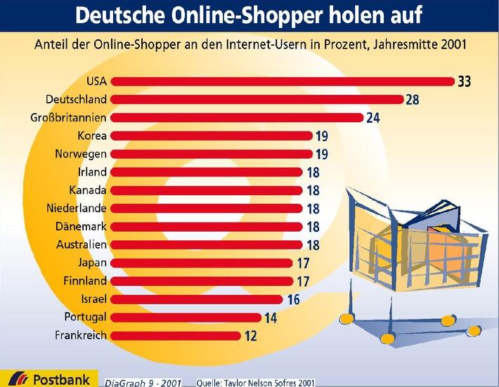 Deutsche Online-Shopper holen auf