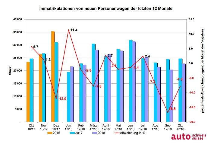 """Auto-Markt CH und FL der vergangenen 12 Monate / Weiterer Text über ots und www.presseportal.ch/de/nr/100003597 / Die Verwendung dieses Bildes ist für redaktionelle Zwecke honorarfrei. Veröffentlichung bitte unter Quellenangabe: """"obs/auto-schweiz / auto-suisse"""""""