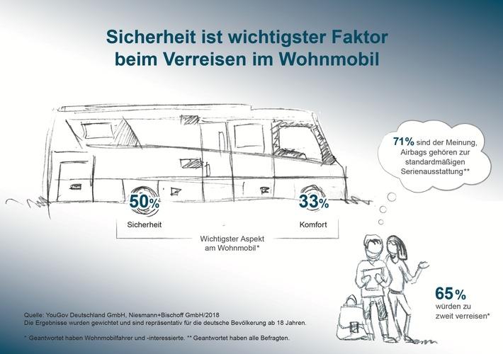 """Repräsentative Umfrage 'Sicherheit im Wohnmobil'. Weiterer Text über ots und www.presseportal.de/nr/130048 / Die Verwendung dieses Bildes ist für redaktionelle Zwecke honorarfrei. Veröffentlichung bitte unter Quellenangabe: """"obs/Niesmann+Bischoff GmbH"""""""