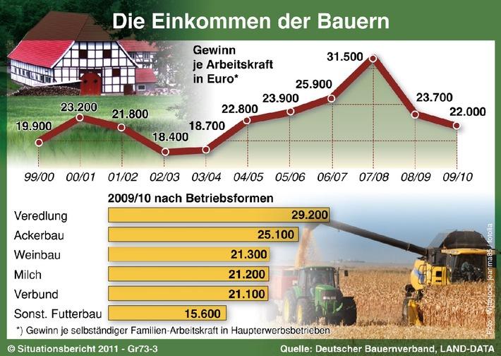 Das abgelaufene Wirtschaftsjahr 2009/10 ist geprägt von Einbrüchen aus der Finanz- und Wirtschaftskrise. Nach dem starken Rückgang im Vorjahr (-25 Prozent) verringerte sich das Unternehmensergebnis in den landwirtschaftlichen Haupterwerbsbetrieben auf 22.000 Euro je Familienarbeitskraft, so dass ein Landwirt monatlich im Durchschnitt 1.830 Euro brutto verdiente. Insgesamt werden sich die Einkommen aber im Jahr 2010/11 erholen. Der Aufschwung zeichnet sich auch in der Landwirtschaft in steigenden Preisen auf den meisten Agrarmärkten ab.