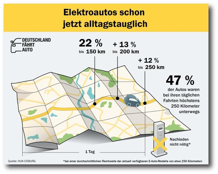 """Elektroautos schon jetzt alltagstauglich. Weiterer Text über ots und www.presseportal.de/nr/7239 / Die Verwendung dieses Bildes ist für redaktionelle Zwecke honorarfrei. Veröffentlichung bitte unter Quellenangabe: """"obs/HUK-COBURG/"""""""