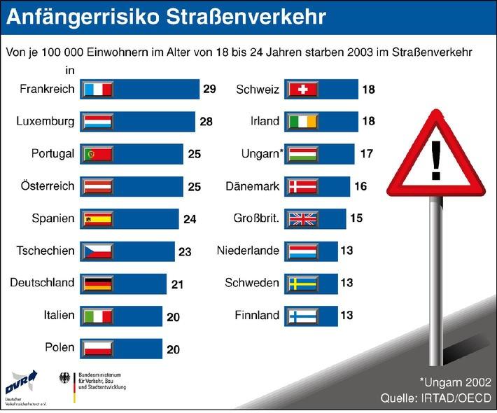 """""""Anfängerrisiko Straßenverkehr"""". In Deutschland sterben mehr Fahranfänger als im europäischen Durchschnitt Bonn, Januar 2006 (DVR) – Im Jahr 2003 starben in Deutschland je 100.000 Einwohner im Alter zwischen 18 und 24 Jahren bei einem Verkehrsunfall 21 junge Verkehrsteilnehmer. Damit rangiert Deutschland europaweit im unteren Mittelfeld hinsichtlich der Todesrate junger Menschen im Straßenverkehr. In Finnland, Schweden und den Niederlanden kommen hingegen """"nur"""" 13 junge Menschen je 100.000 Einwohner dieser Altersgruppe im Straßenverkehr ums Leben. Schlusslichter im Hinblick auf die Straßenverkehrssicherheit junger Menschen sind Frankreich und Luxemburg mit 29 bzw. 28 Todesopfern je 100.000 Einwohner von 18 bis 24 Jahren. Die Verwendung dieses Bildes ist für redaktionelle Zwecke honorarfrei. Abdruck bitte unter Quellenangabe: """"obs/Deutscher Verkehrssicherheitsrat"""""""