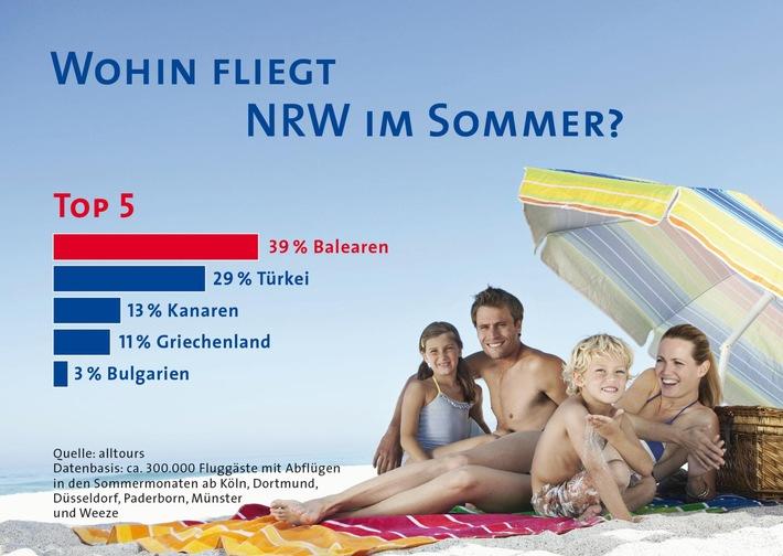 Nordrhein-Westfalen fliegt in den Sommerferien am liebsten nach Mallorca / alltours untersucht Vorlieben von mehr als 300.000 Urlaubern