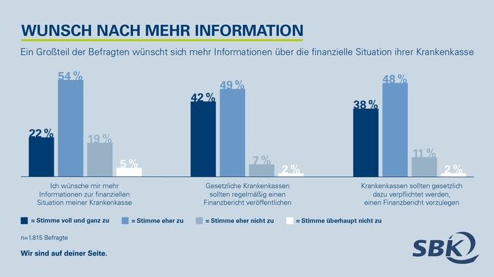 SBK_Infografik_Umfrage_Beitragstransparenz_Wunsch_nach_mehr_Information.jpg