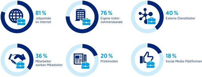 HR-Report 2015/2016 von IBE und Hays / Trotz Globalisierung: Deutsche Unternehmen rekrutieren bevorzugt zu Hause