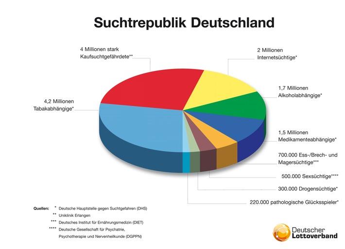 Spielsucht Hilfe Augsburg