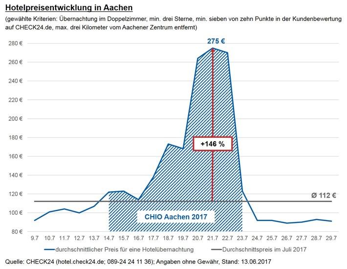 Reitsport-Turnier CHIO: Hotelpreise in Aachen steigen um bis zu 254 Prozent